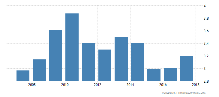 madagascar burden of customs procedure wef 1 extremely inefficient to 7 extremely efficient wb data