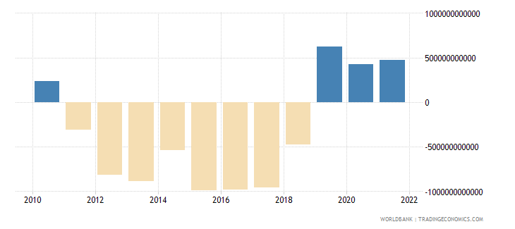 madagascar changes in inventories current lcu wb data