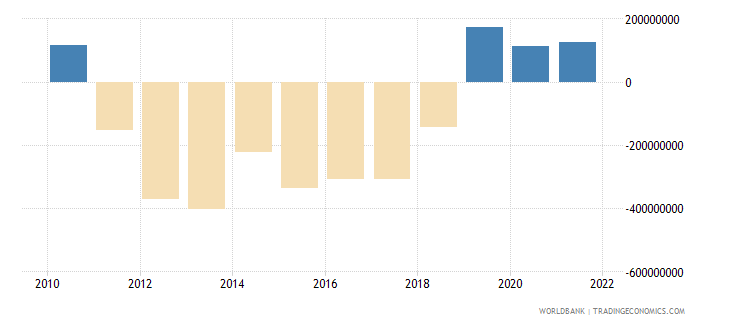 madagascar changes in inventories us dollar wb data