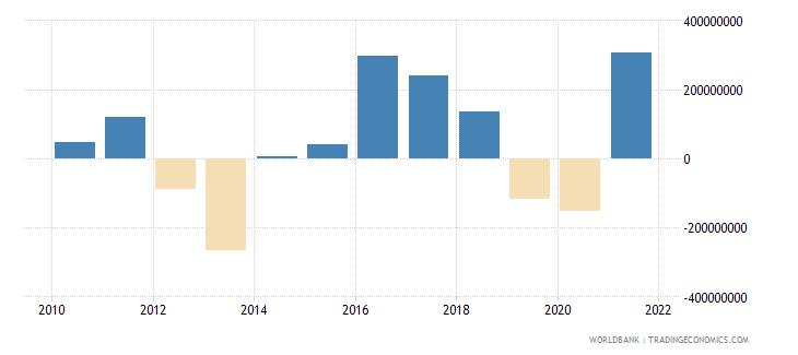 madagascar changes in net reserves bop us dollar wb data