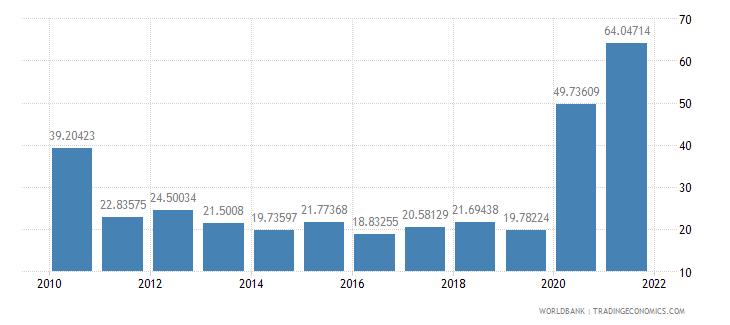 madagascar communications computer etc percent of service exports bop wb data