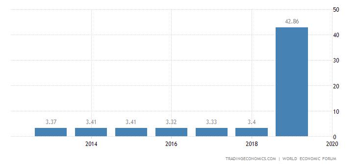 Madagascar Competitiveness Index