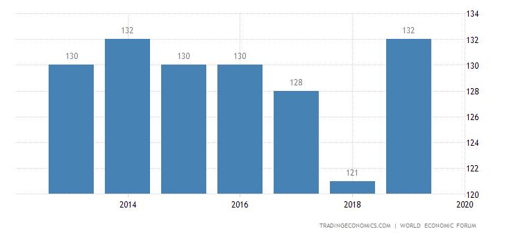 Madagascar Competitiveness Rank