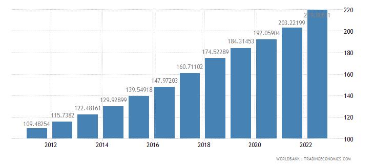 madagascar consumer price index 2005  100 wb data