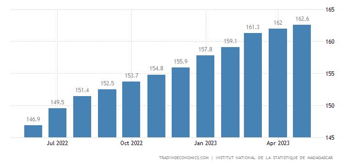 Madagascar Consumer Price Index Cpi