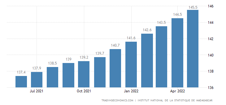 Madagascar Consumer Price Index Cpi