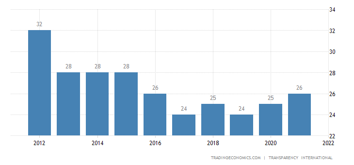 Madagascar Corruption Index