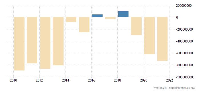 madagascar current account balance bop us dollar wb data