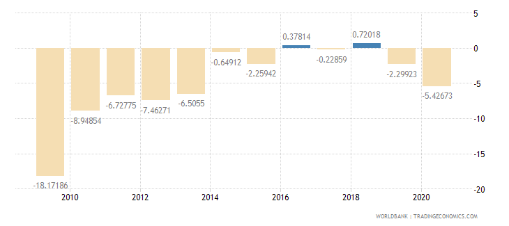 madagascar current account balance percent of gdp wb data