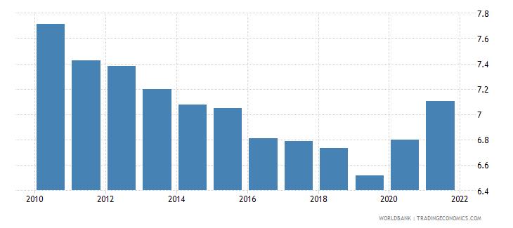 madagascar death rate crude per 1 000 people wb data