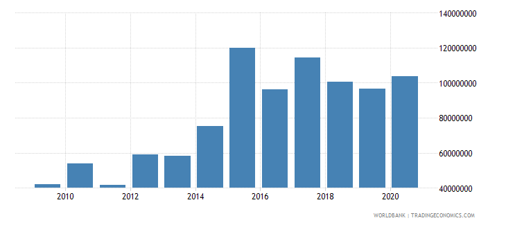 madagascar debt service on external debt public and publicly guaranteed ppg tds us dollar wb data