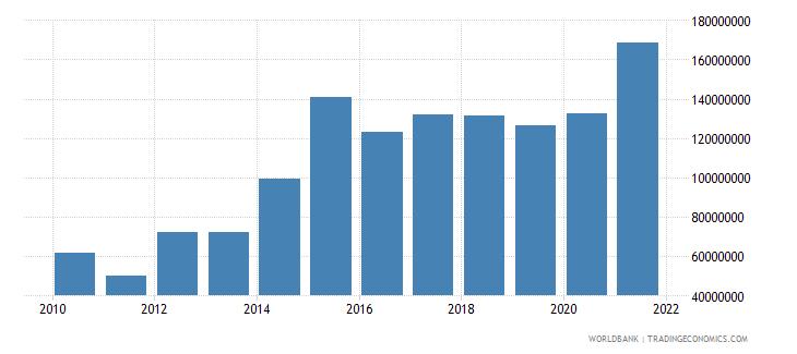 madagascar debt service on external debt total tds us dollar wb data