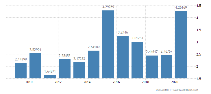 madagascar debt service ppg and imf only percent of exports excluding workers remittances wb data