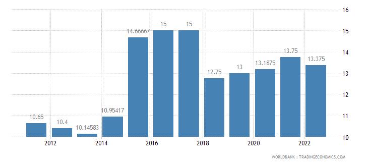 madagascar deposit interest rate percent wb data