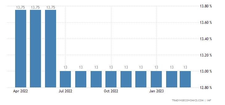 Deposit Interest Rate in Madagascar