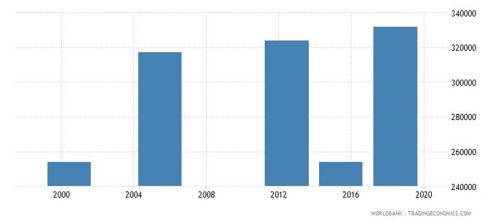 madagascar elderly illiterate population 65 years both sexes number wb data