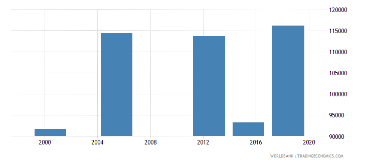madagascar elderly illiterate population 65 years male number wb data