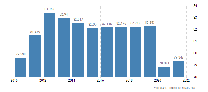 madagascar employment to population ratio 15 plus  female percent wb data