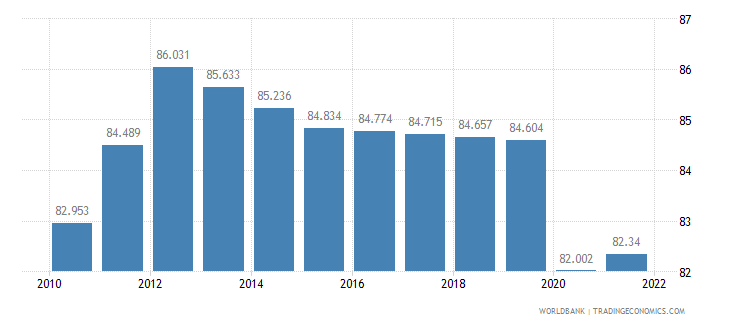 madagascar employment to population ratio 15 plus  total percent wb data