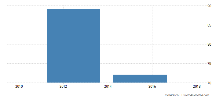 madagascar employment to population ratio ages 15 24 total percent national estimate wb data