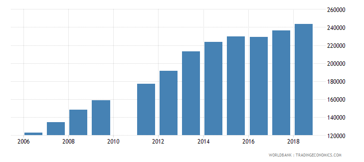 madagascar enrolment in lower secondary education private institutions female number wb data