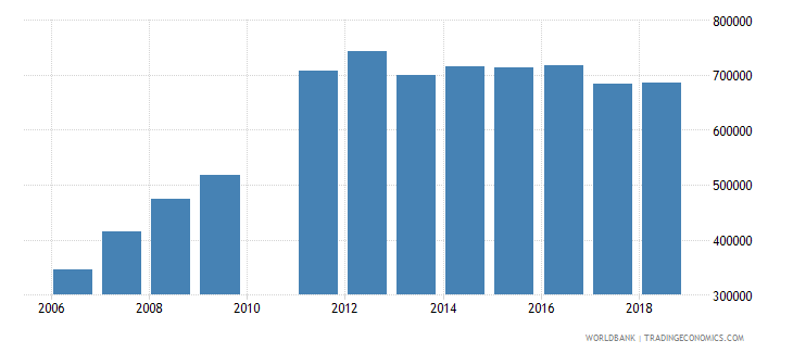 madagascar enrolment in lower secondary education public institutions both sexes number wb data
