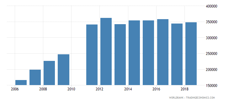 madagascar enrolment in lower secondary education public institutions female number wb data