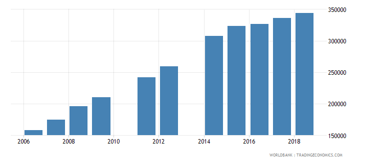 madagascar enrolment in secondary education private institutions female number wb data