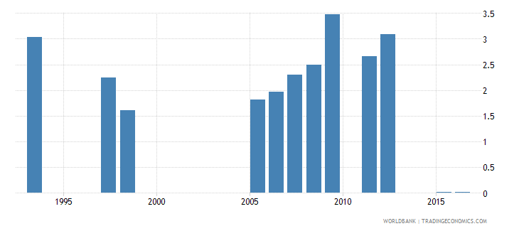 madagascar expenditure on tertiary as percent of total government expenditure percent wb data