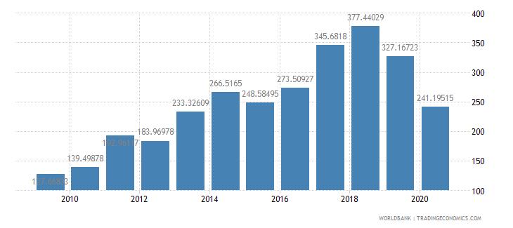 madagascar export value index 2000  100 wb data