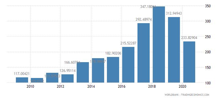 madagascar export volume index 2000  100 wb data