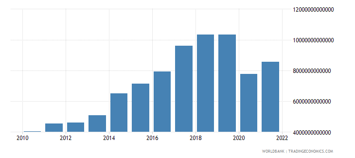 madagascar exports as a capacity to import constant lcu wb data