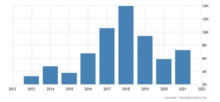 madagascar exports australia