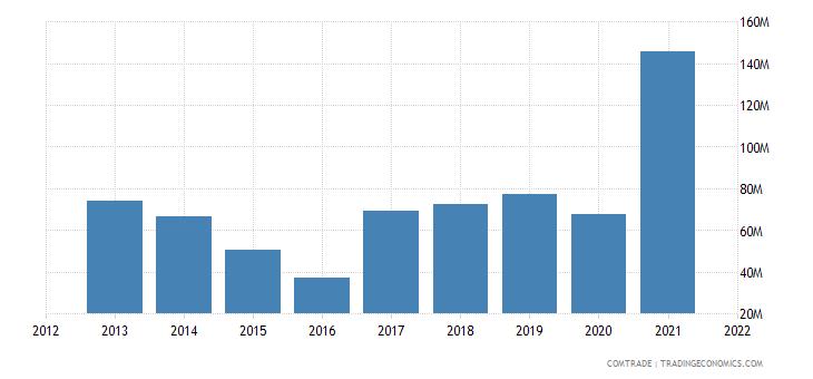 madagascar exports canada