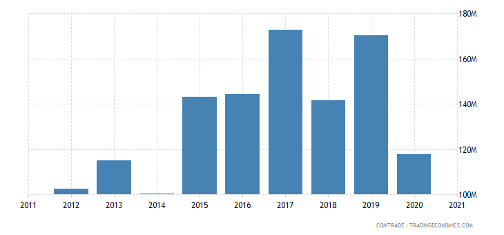 madagascar exports china