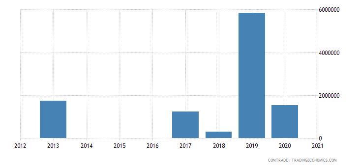 madagascar exports finland nickel