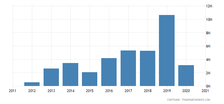 madagascar exports finland