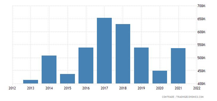 madagascar exports france