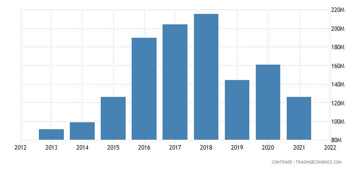 madagascar exports germany