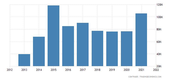 madagascar exports india