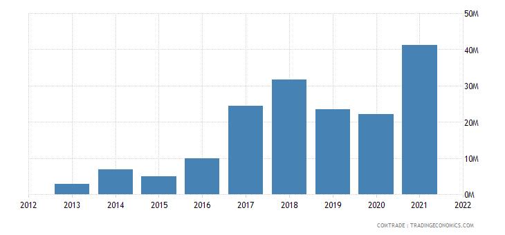 madagascar exports indonesia