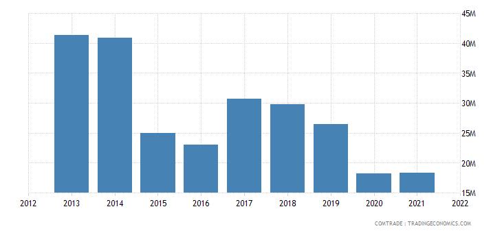 madagascar exports italy