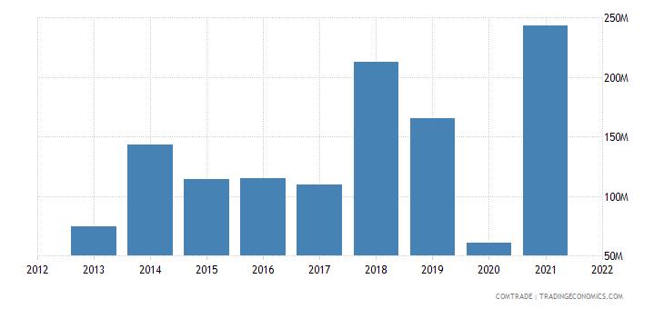 madagascar exports japan