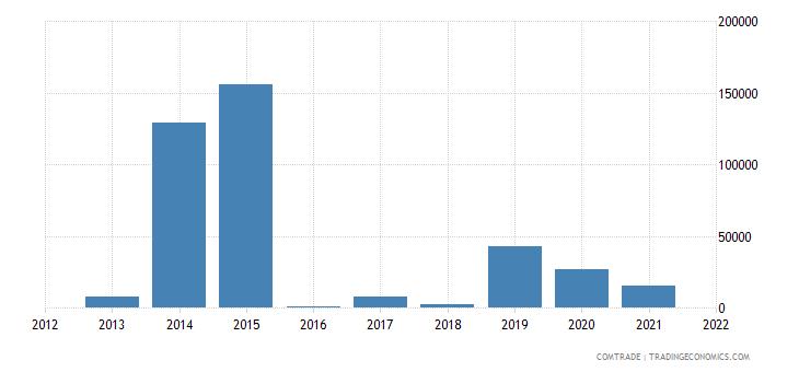 madagascar exports kenya estimate low valued import transactions