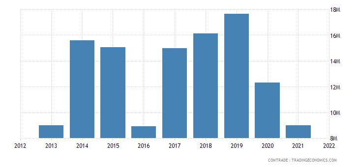 madagascar exports kenya