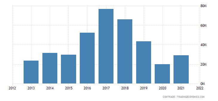 madagascar exports mauritius