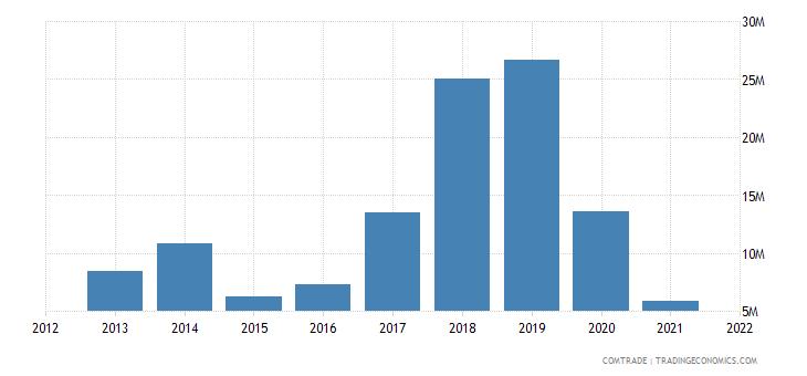 madagascar exports morocco