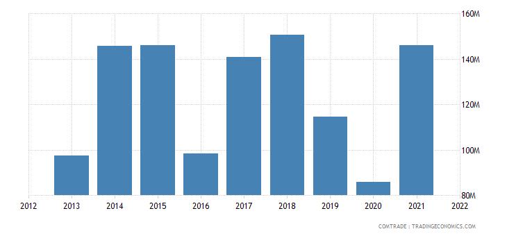 madagascar exports netherlands