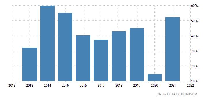 madagascar exports nickel