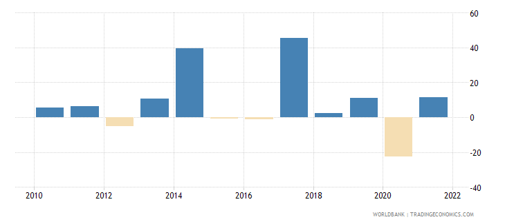 madagascar exports of goods and services annual percent growth wb data